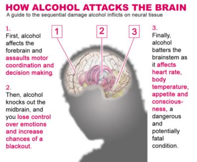 danger of alcohol